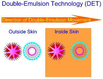 Direction of Double-Emulsion Movement